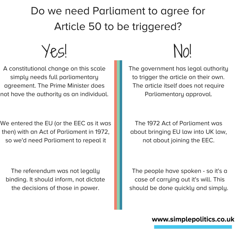 Does Parliament need to agree to trigger Article 50?