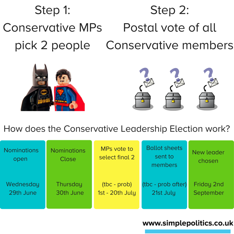 How will the Conservative Leadership Election work?