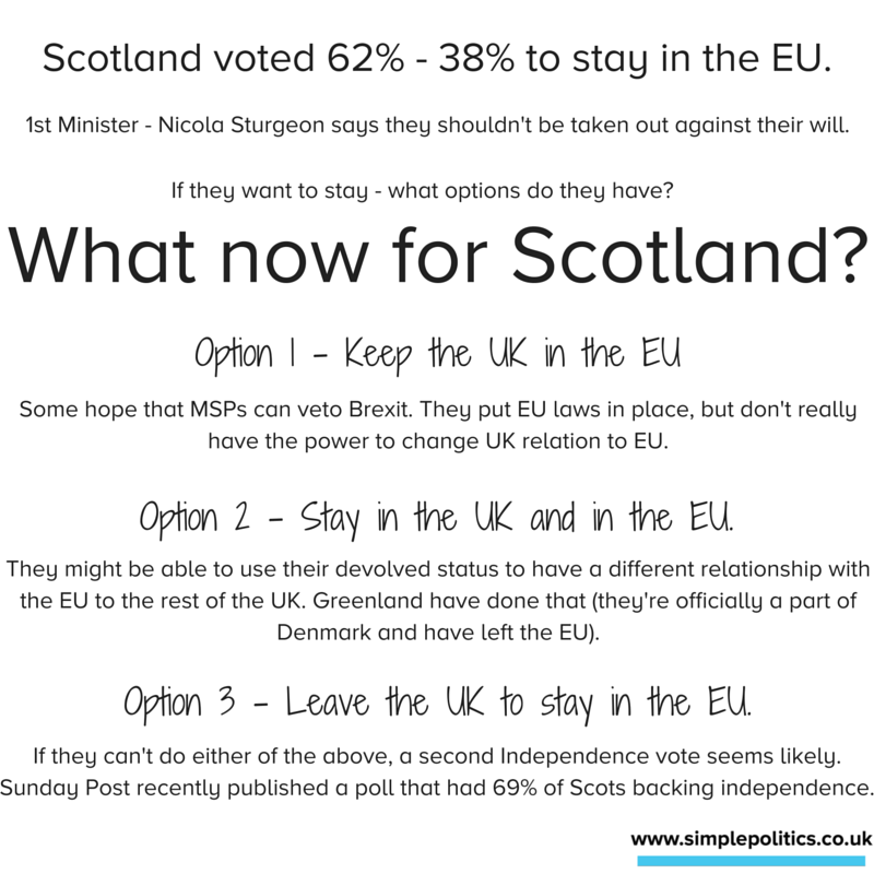 What now for Scotland?
