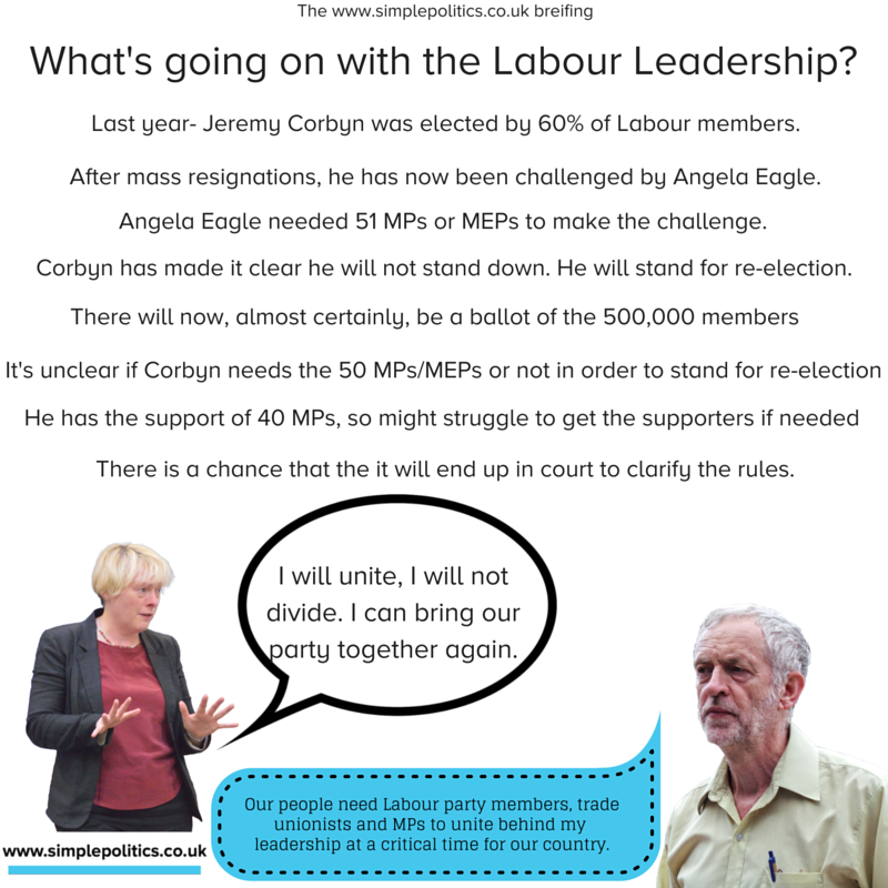 What is happening with the Labour Party leadership?