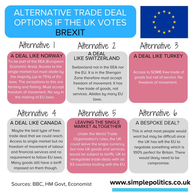 Brexit trade agreement options