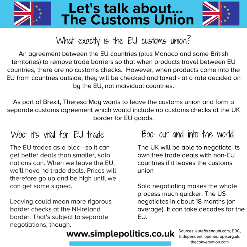 What Is The Customs Union Simple Politics