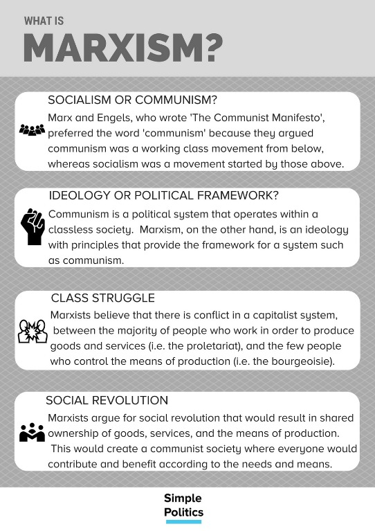 what is the definition of marxism