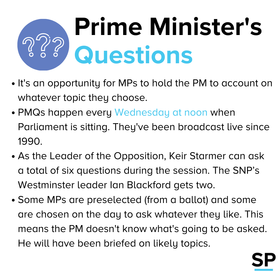 Prime Ministers Questions explained
