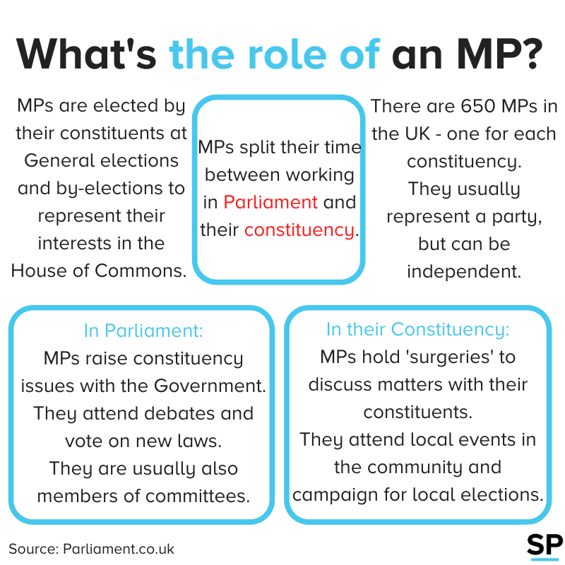 Describing the role of an MP